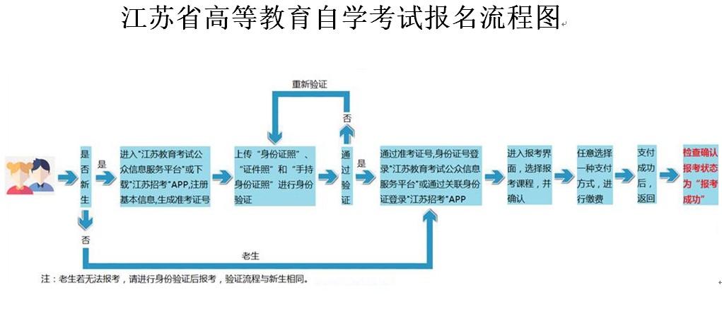 江苏自考报名流程