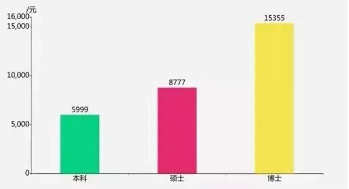 2019年中国各学历的平均薪酬