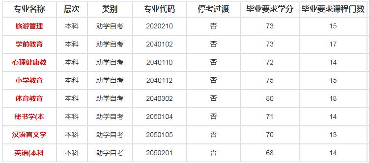 南京师范大学自考本科专业设置